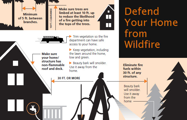 Defend Your Home graphic